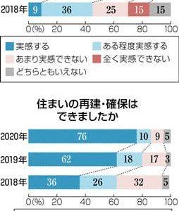 「生活に不安」58% 自宅再建や家計、熊本地震被災者150人調査---熊本日日新聞