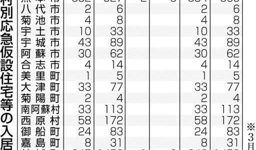 仮住まい、なお3122人 熊本地震---熊本日日新聞
