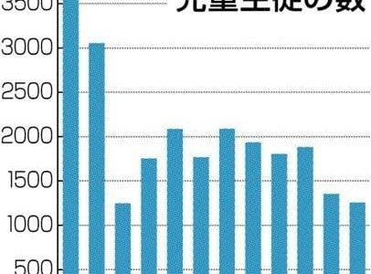 心のケア「必要」、児童生徒1256人 熊本県教委が地震影響調査--熊本日日新聞
