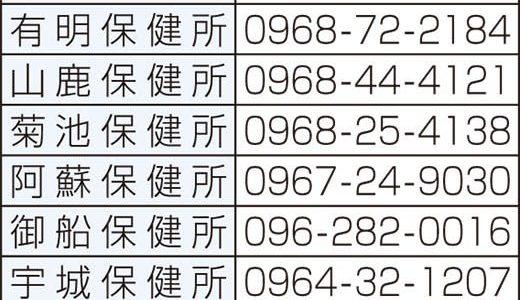 重症以外を協力機関に転院 熊本県、感染拡大で病床確保 新型コロナ---熊本日日新聞