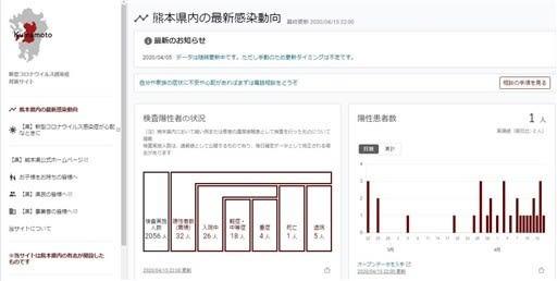 熊本県内コロナ動向、見やすく分かりやすく 学園大教授らサイト開設、行政データをグラフ化---熊本日日新聞