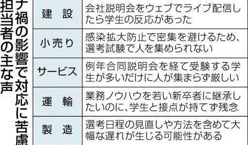 顔見えぬ採用に県内企業苦慮 コロナ禍でウェブ面接や試験先送り---熊本日日新聞