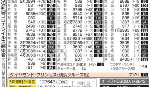 福岡29人感染 長崎で変異株初確認