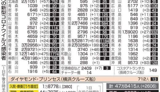 福岡で27人がコロナ感染 変異株の疑いも