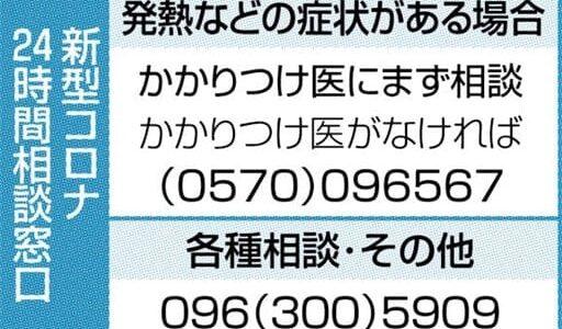 熊本県内の新規感染ゼロ、8日ぶり 新型コロナ