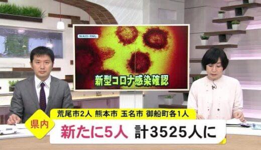 新型コロナ 熊本県内では新たに5人の感染確認