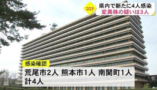 熊本県内 新型コロナ新たに4人 変異株疑いも3人陽性判明