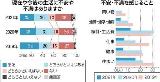 生活に「不安や不満」51% 熊本地震被災者150人聞き取り