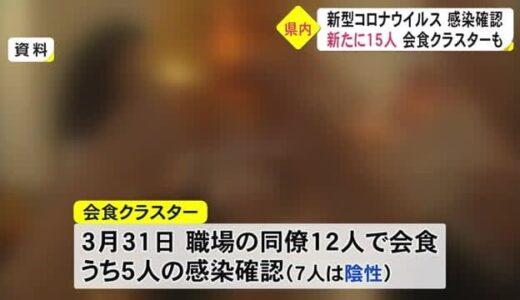 70日ぶり2ケタの新規感染者数 新型コロナ新たに15人感染(熊本)