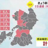 新型コロナ 熊本県内で新たに10人の感染確認 2日連続の2桁